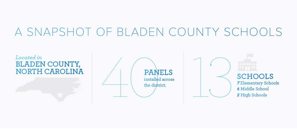 Bladen County Schools and Clear Touch