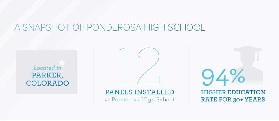 Ponderosa High School Clear Touch Panels